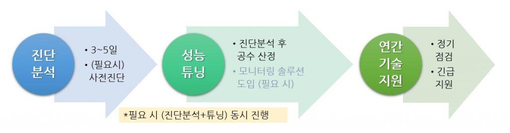 홈페이지-컨설팅절차